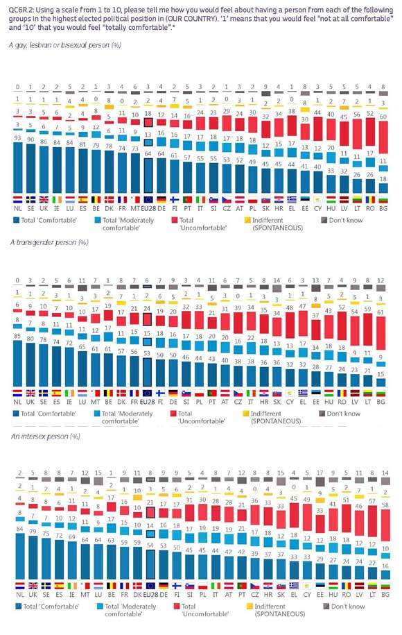 Eurobarometro-LGTBI-2019-8