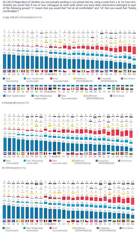 Eurobarometro-LGTBI-2019-9