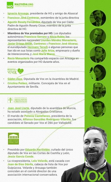 Relaciones-miembros-Vox-lobbies-ultraconservadores_EDIIMA20191206_0545_19