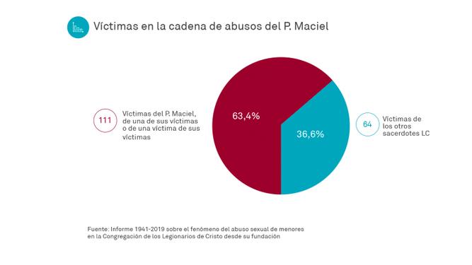 Victimas-cadena-abusos-Maciel_2187991214_14194071_667x375
