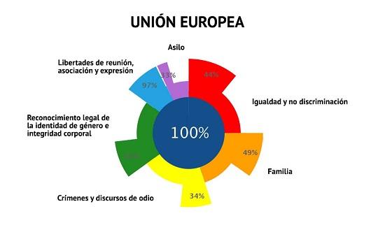 Ilga-Europa-2020-Cumplimiento-Union-Europea
