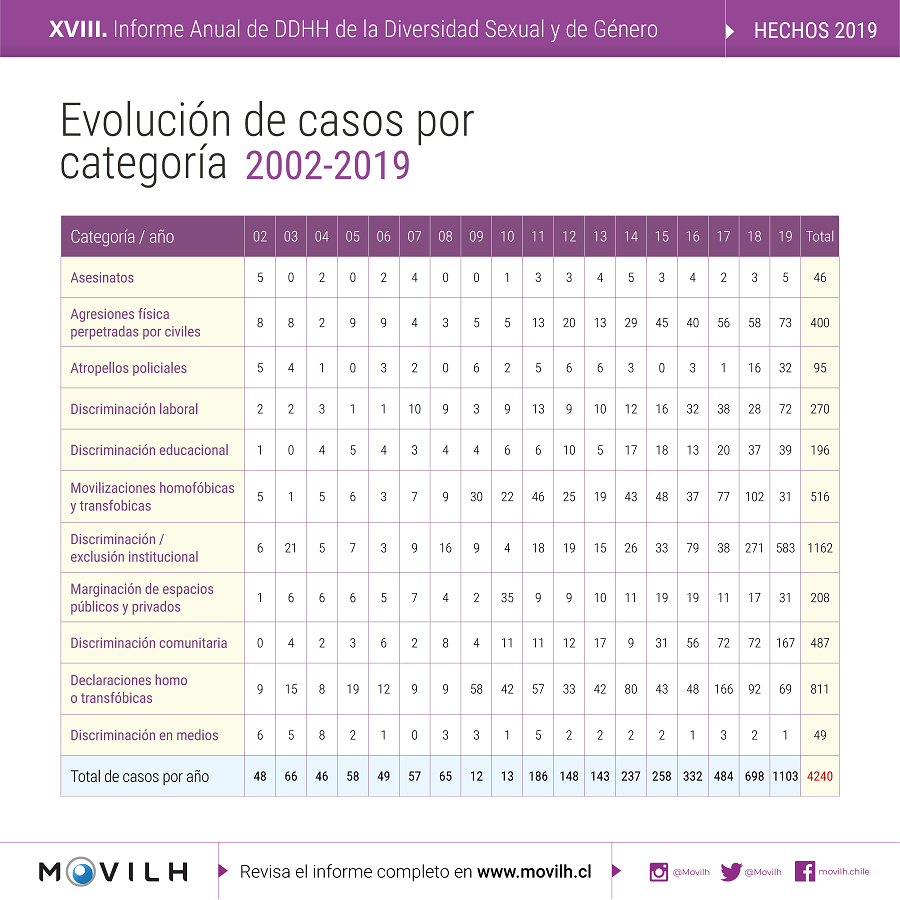Evolucion_casos_categoria_MOVILH_2019