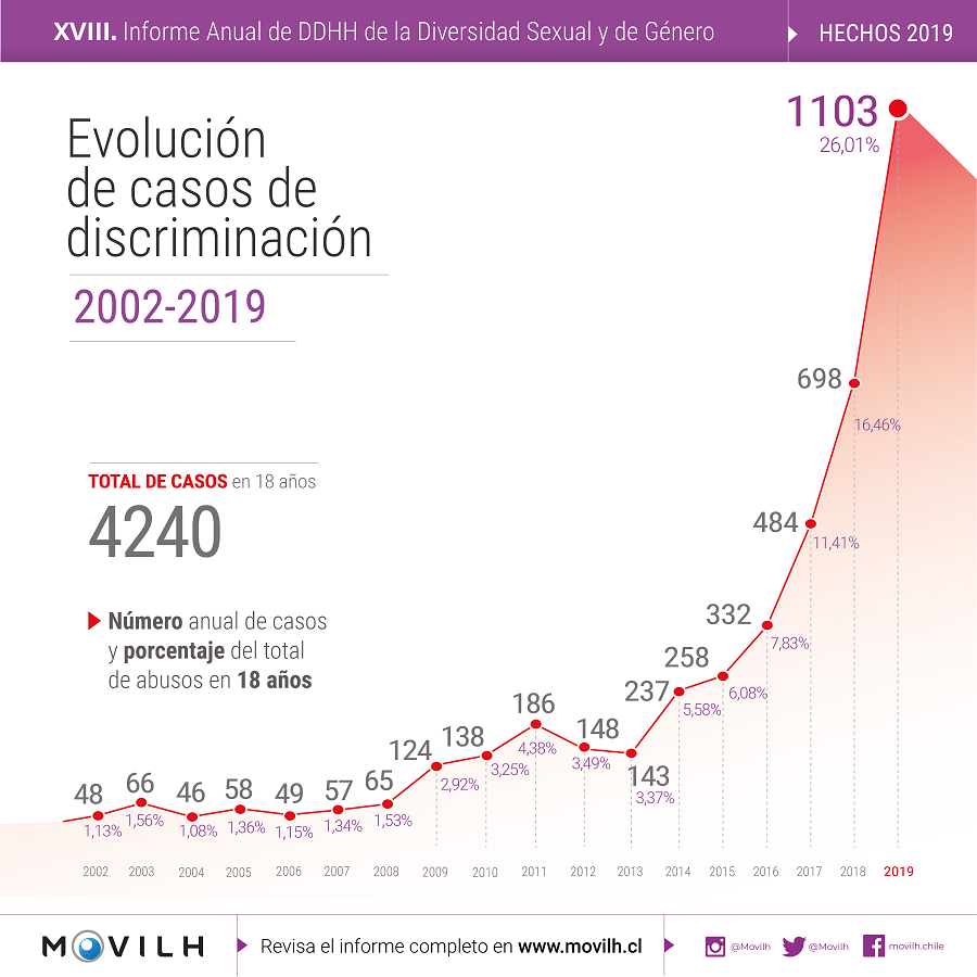 Evolucion_casos_discriminacion_MOVILH_2019