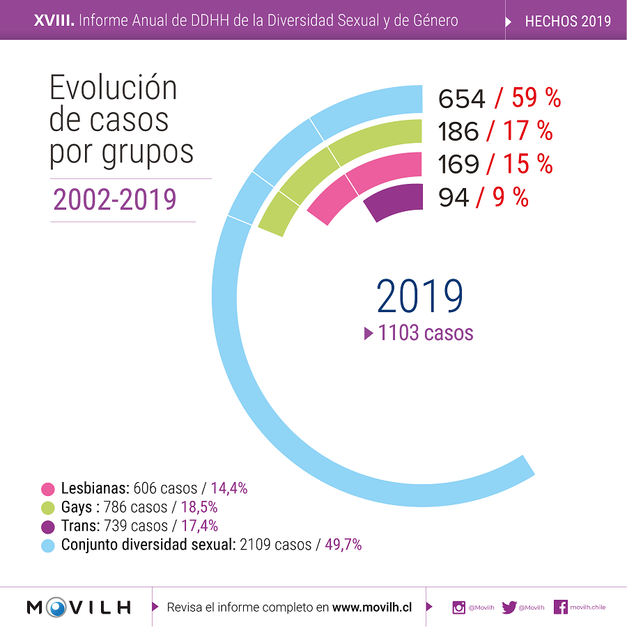 Evolucion_casos_grupos_MOVILH_2019-1