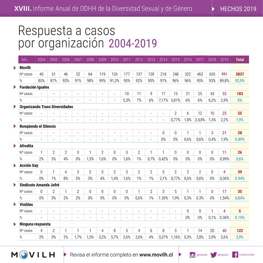 Respuesta_casos_organizacion_MOVILH_2019-1