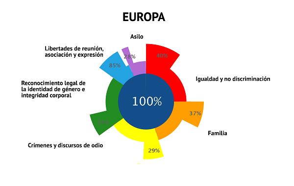 Ilga-Europa-2020-Cumplimiento-Europa