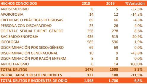 delitos-de-odio-2019-1