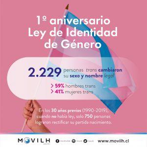 movilh-ley-identidad-de-genero-300x300