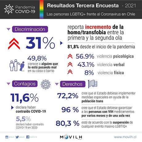 3ra-Encuesta-Coronavirus-LGBTI-Movilh-2021