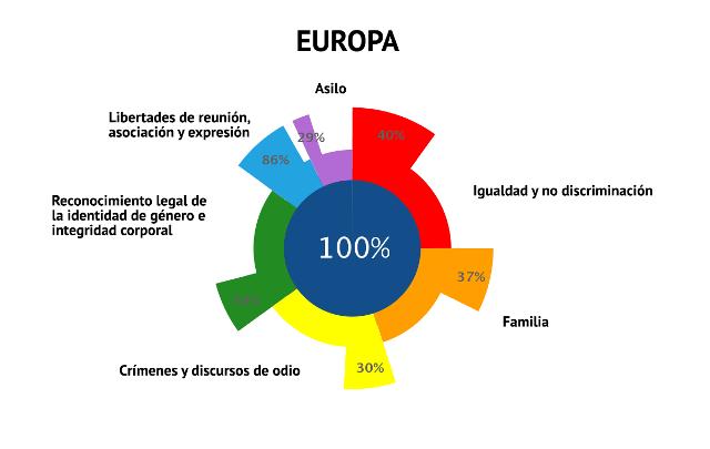 Ilga-Europa-2021-Cumplimiento-Europa